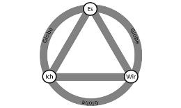 """Modell der Themenzentrierten Interaktion: Dreieck aus den Ecken """"Ich"""", """"Es"""" und """"Wir"""", umgeben von einem Kreis/""""Globe"""""""